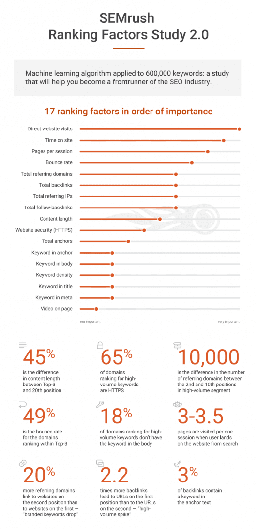 SEMrush Ranking Factors Study 2017