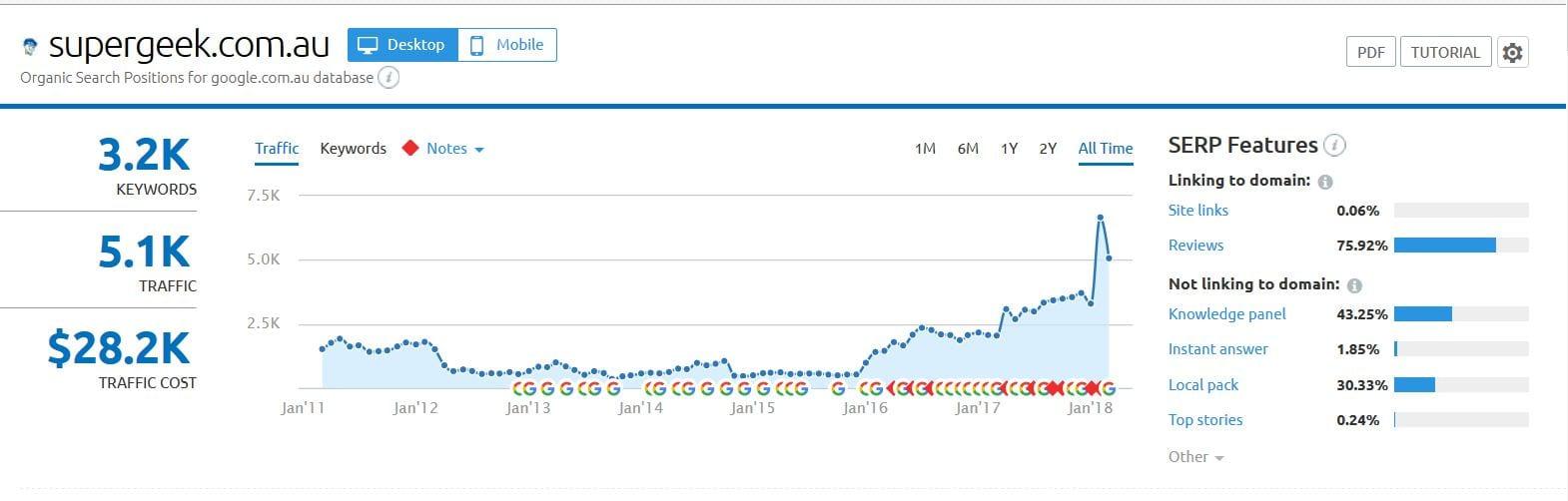 SuperGeek Organic Search Traffic Growth